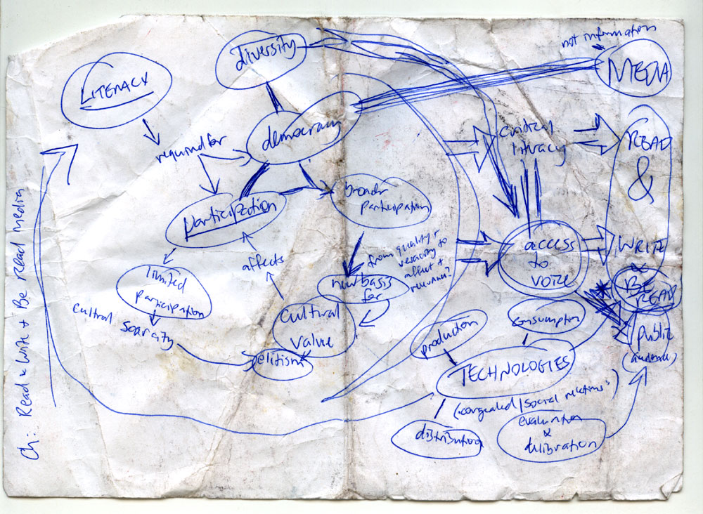 mind mapping phd thesis